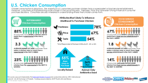 US%20Chicken%20Consumption%202015%20Infographic