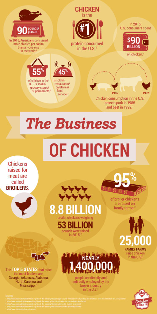the-business-of-chicken-infographic